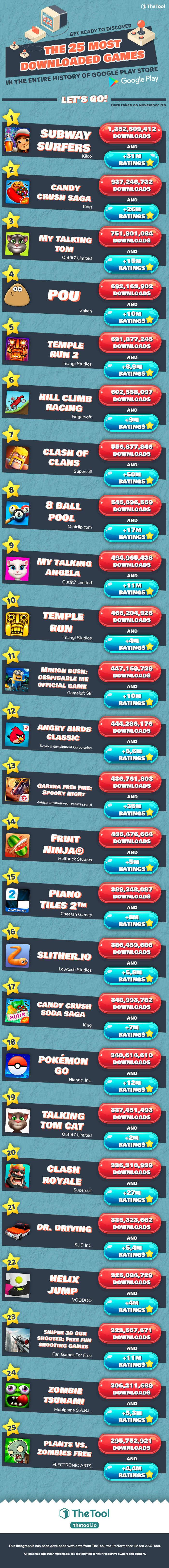 giochi più scaricati android